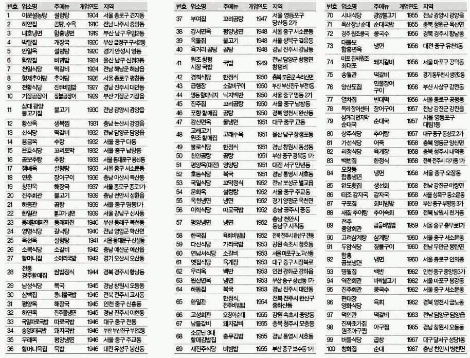 Todos los numeros en inglés del 1 al 10000